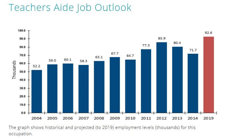 ABS Labour Force Survey