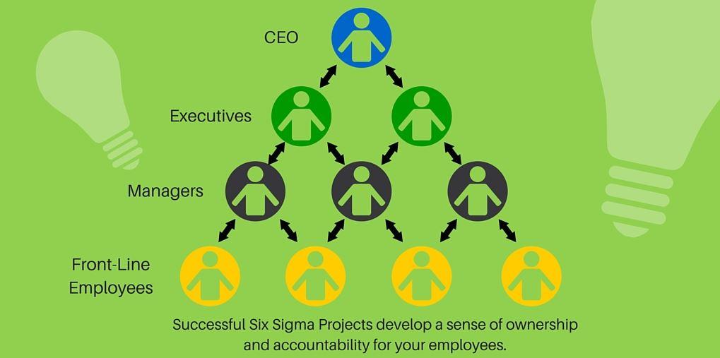 six sigma advantages
