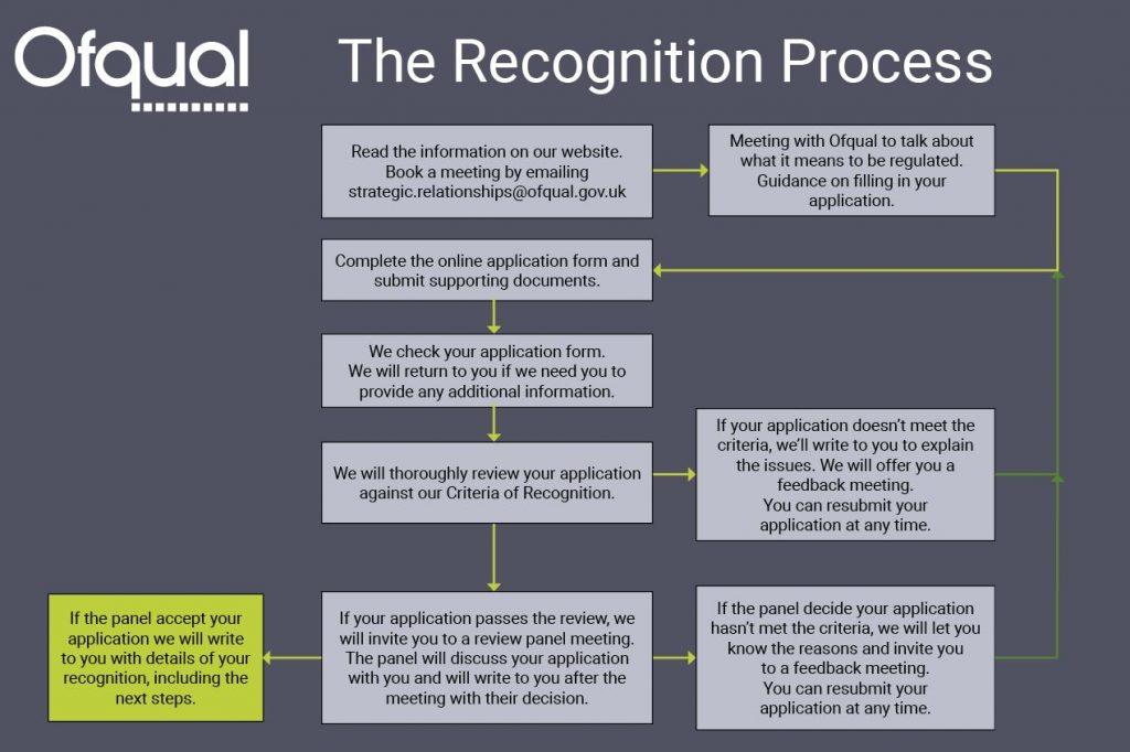 accredition regulatory process