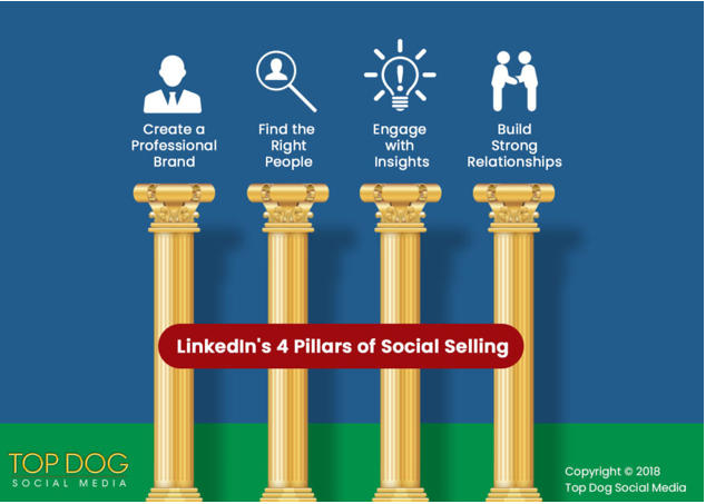 Linkedin Four Pillars of Social Selling