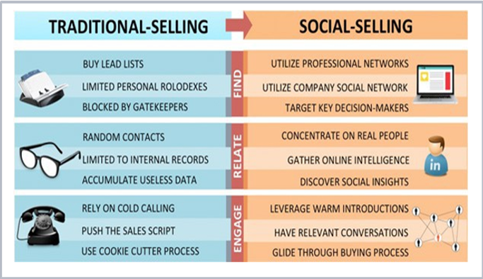 Difference Between Social Selling and Traditional Selling